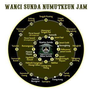 Wanci Sunda - Numutkeun Jam